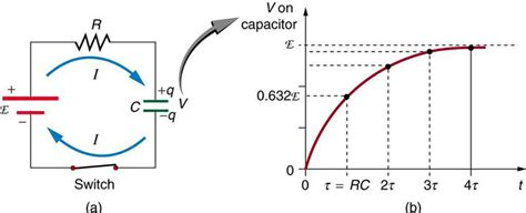 behaviour of capacitor in dc circuit college physics dc circuits containing resistors and capacitors voer