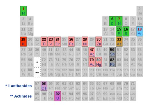 il sistema periodico einaudi b015s2m9ui the periodic table short story collection wikipedia