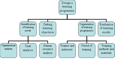design management training program how to design a training programme management education