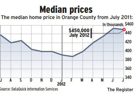 investors like orange county ca residential property