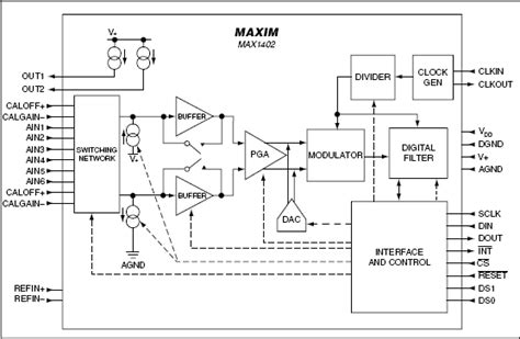 switched capacitor sigma delta adc figure 12 30 functional diagram for the sigma delta adc