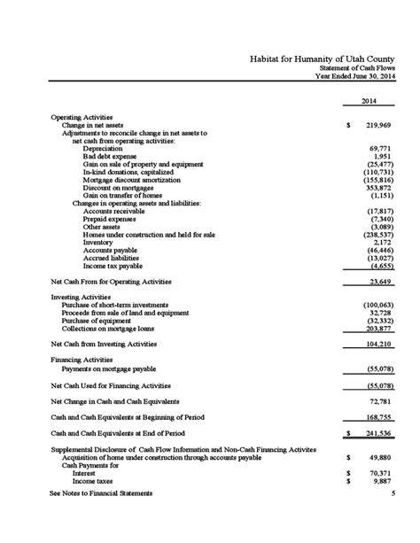 Nonprofit Financial Statement Template Free Download Non Profit Financial Report Template