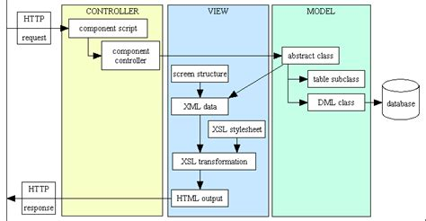 how to use layout in view in mvc the model view controller mvc design pattern for php