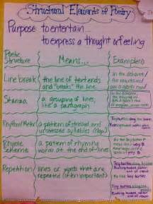 What Is Poetry Essay by Structural Elements Of Poetry Anchor Chart Include Line Breaks Stanza Rhyme Scheme Rhythm