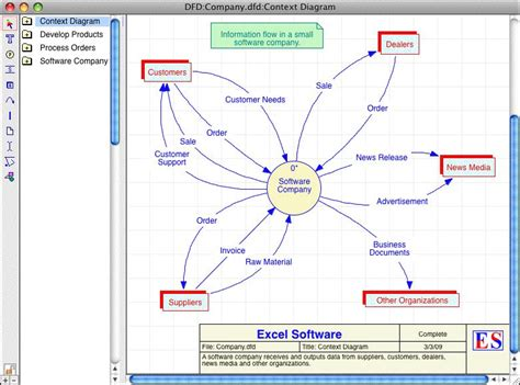 free data flow diagram software new data flow diagram application mac diagram