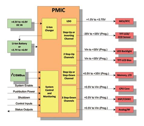 power management integrated circuits pmics integration vs stand alone pmics systems need both electronic products