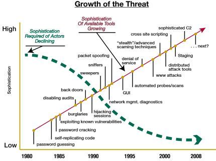 evolution of integrated circuits security threats in integrated circuits mit sdm system design and management
