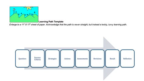 Teach Children Well Embarking On A Learning Path Inspire Learning Path Template