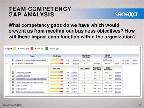 competency gap analysis template five steps to delivering a competency based development plan