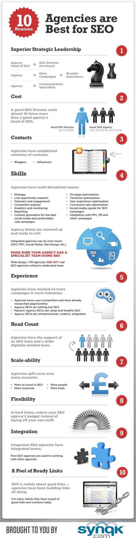 10 reasons to hire an seo company brandongaille