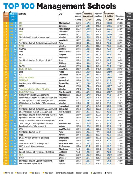 List Of Top 100 Mba Schools In The World by India S Best B Schools In 2015