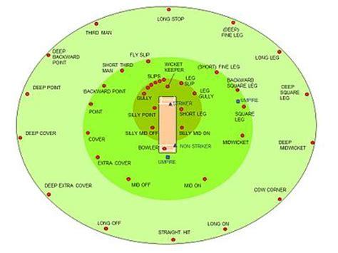 The Time Fielding fielding cricket