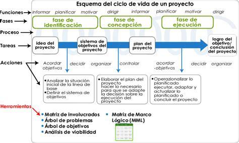 guia de desarrollo logico modelo gu 237 a para el desarrollo de proyectos sociales con el