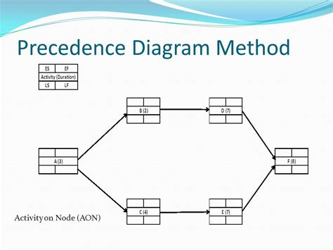 what is a precedence diagram precedence diagramming method 28 images it s all about