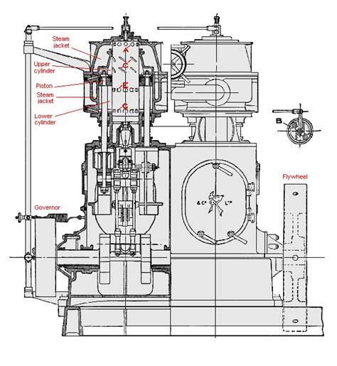 steam engine piston diagram oja