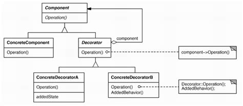 decorator pattern in c angularjs diagram simple git diagram elsavadorla