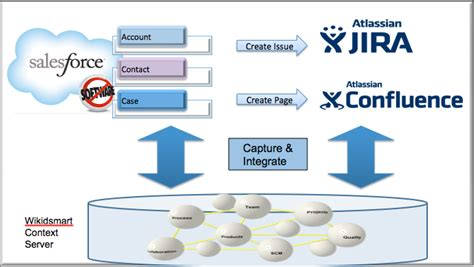 salesforce architecture diagram integrating salesforce with wikidsmart solutions
