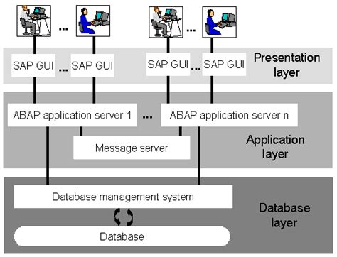 Online Architecture Software erp sap software overview erp sap software training