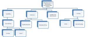 r09020 finalized objective tree