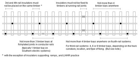 train sections are called 3rd and 4th rail dimensions and settings