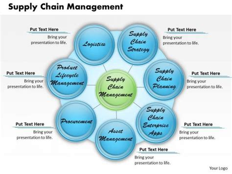supply chain management template supply chain management pictures to pin on