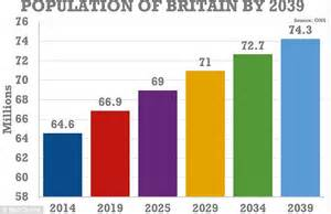 dma article new year s data predictions for 2015 uk population set to rise 10m the next 25 years with