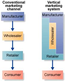 Vertical Marketing System Mba by Retail Vertical Marketing System Driverlayer Search Engine