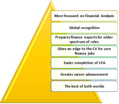 Cfa After Mba Finance by 7 Benefits Of Doing Cfa After Mba
