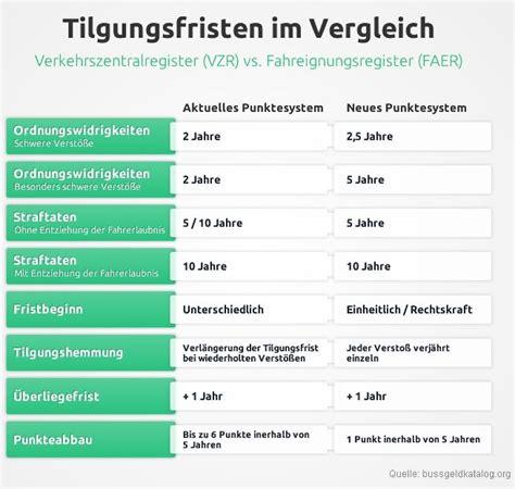 wann wird ein punkt in flensburg gelöscht neuordnung in flensburg punkte werden anders verteilt n
