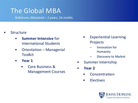 Summer Programs For Md Mba by Carey Business School