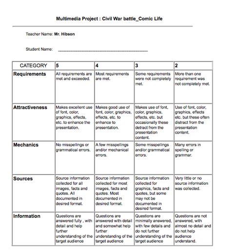 project rubric template civil war project mr hibson information literacy