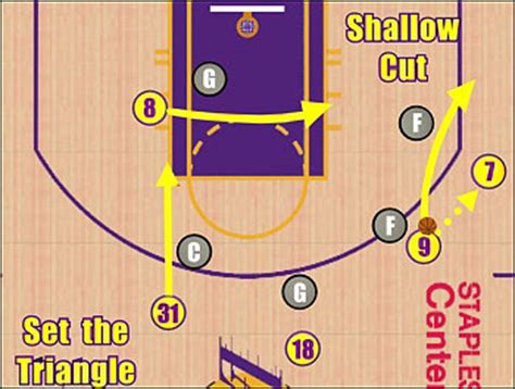triangle offense diagram it s not about the talent but totally about the talent