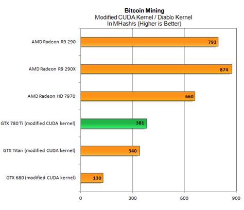 Bitcoin Mining Gpu 5 by Bitcoin Mining Calculator Gpu Satoshi Bitcoin Wallet Address