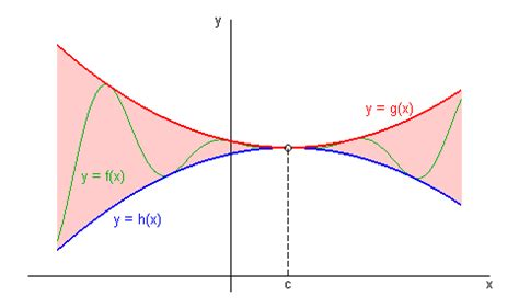 Intermediate Value Theorem Worksheet by Squeeze Theorem Exle Problems Images