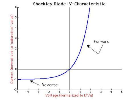 what is shockley diode equation diode characteristic