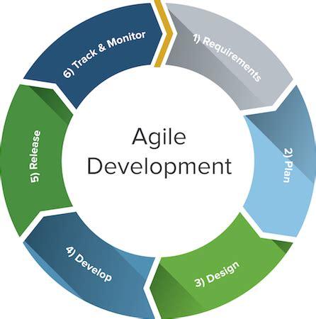 agile development methodology diagram agile development questions and answers