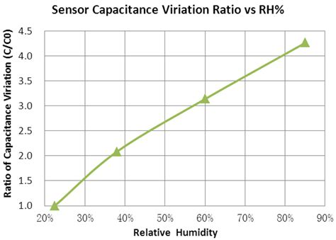capacitor variation sensors free text fabrication and evaluation of a graphene oxide based capacitive
