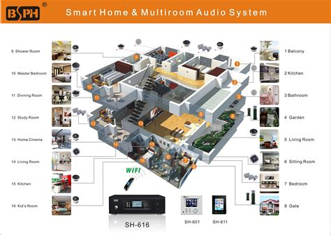 home audio systems multi room diagram audio free printable