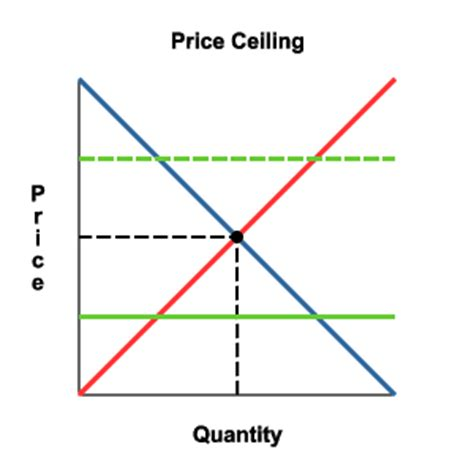 Price Floor And Price Ceiling by Wrightslandofeconomics Price Controls Ap Mice