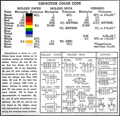 resistors without marking resistor and capacitor color code charts march 1955 popular electronics rf cafe