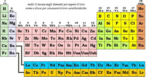la tavola periodica di mendeleev pin tavola periodica degli elementi chimici on