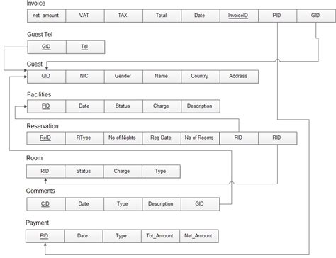 convert er diagram to relational schema exle converting an er diagram into relational scheme