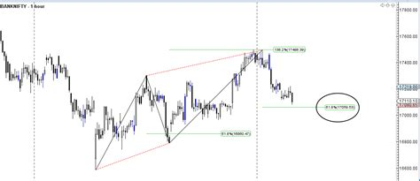 abcd pattern technical analysis bank nifty does abcd pattern target eod analysis