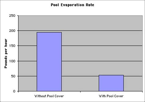 design lab rate of evaporation berkeley ymca pool energy use design issues