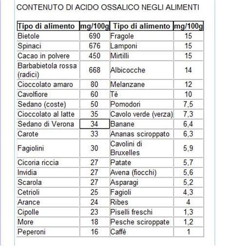 ossalati di calcio alimenti da evitare 187 cibi contengono ossalati