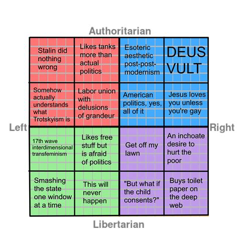 white right and libertarian books another compass meme political compass your meme