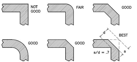 layout guidelines for rf boards wireless technology and design general layout guidelines