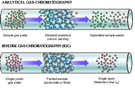 Inverse Gas Chromatography and Its Applications – Surface ...
