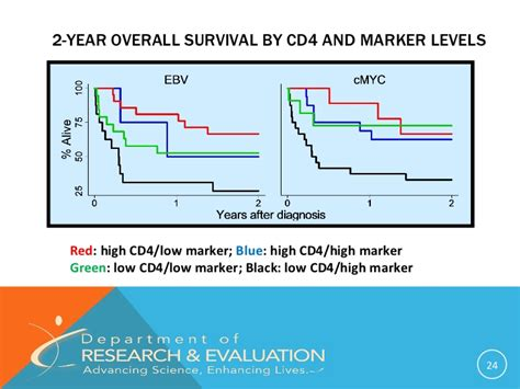 pattern analysis of tumor markers identification of prognostic tumor markers in hiv diffuse