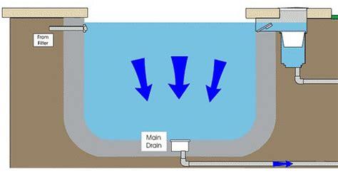 pool intakes main drain: pool school by poolplaza pool